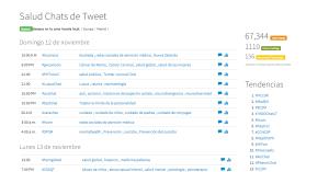 Analítica de Symplur sobre Tweet Chats